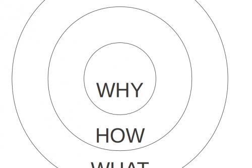 golden circle simon sinek believe business