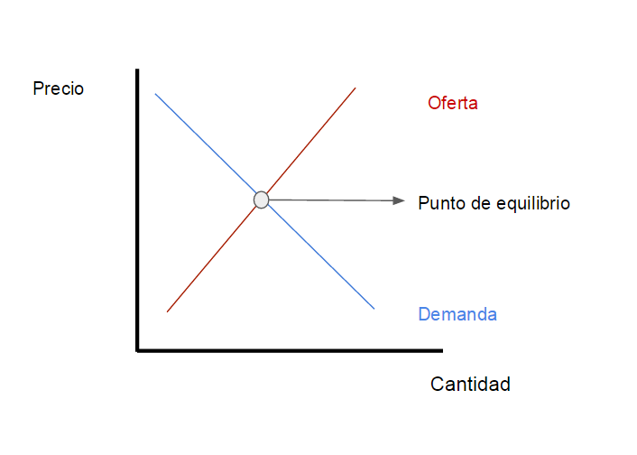 Curva demanda oferta