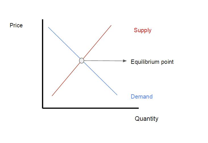 Curve supply demand