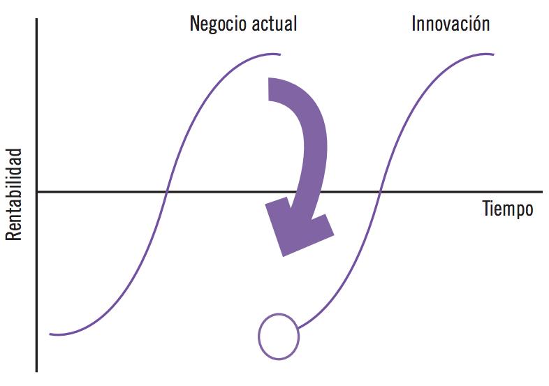 El reto de la innovación