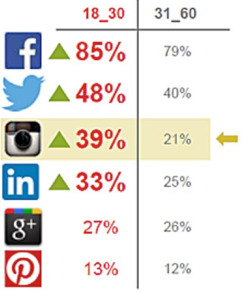 redes sociales y tu curso