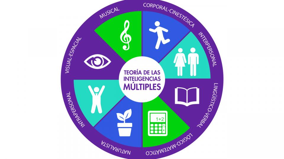 Inteligencias Múltiples 8 Tipos De Inteligencias Teachlr Blog