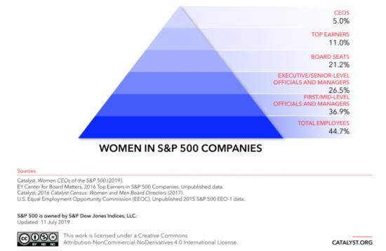 women in companies